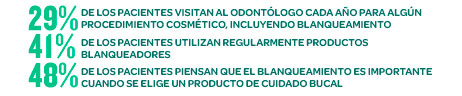 Datos enjuague bucal para blanqueamiento