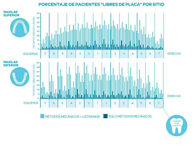 """Porcentaje de pacientes """"libres de placa"""" por sitio: LISTERINE® versus los que solo usan métodos mecánicos (MM)"""