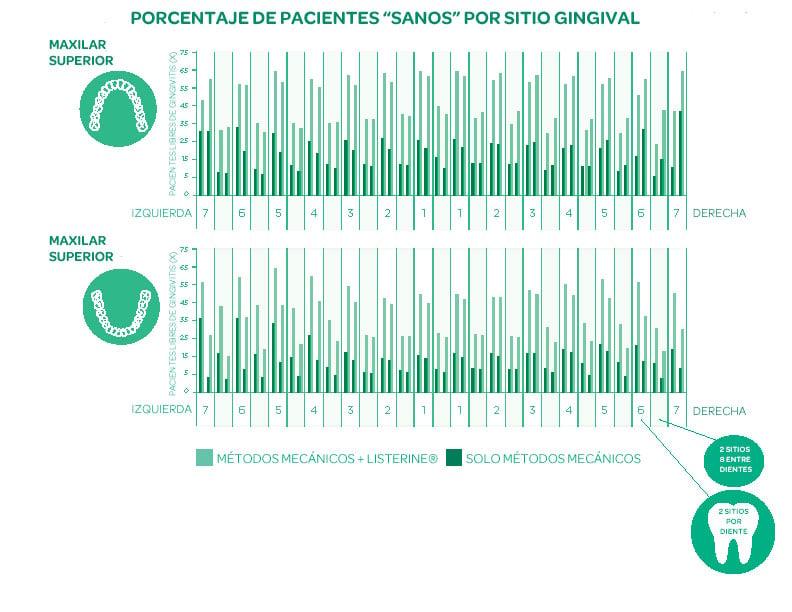 """Porcentaje de pacientes """"sanos"""" por sitio gingival: LISTERINE® versus los que solo usan métodos mecánicos (MM)"""