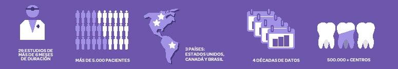 29 Estudios de más de 6 Meses de Duración Más de 5000 pacientes 3 Países: Estados Unidos, Canadá y Brasil 4 Décadas de Datos 500.000+ Centros